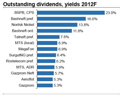 Russian Dividend season approaching