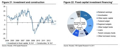 Russian investment growth dived into the red on lower fiscal spending