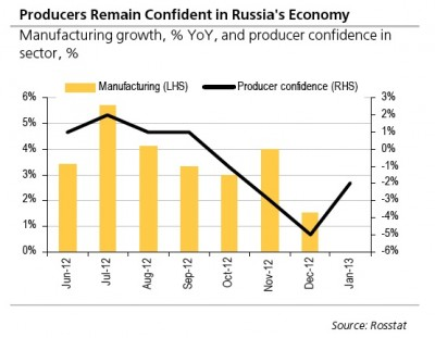 Russia's Producers Maintain Confidence in Russia's Economy