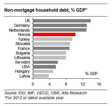 Russia's retail loan growth: Friend or Foe?